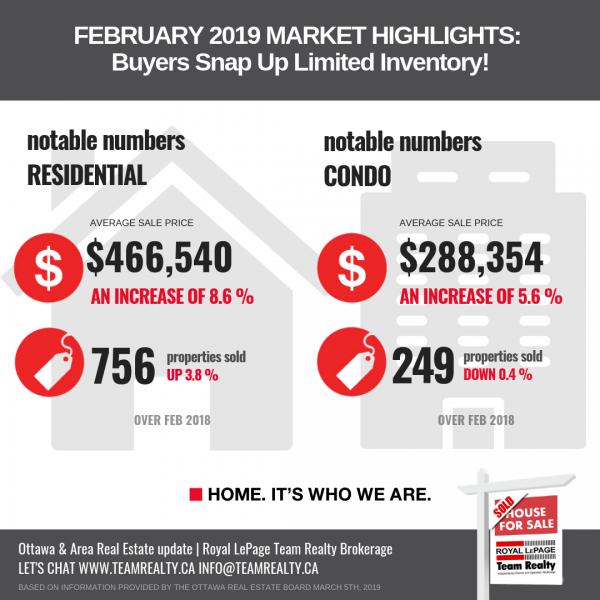 Ottawa Real Estate Market 2019