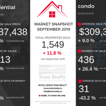 Ottawa Real Estate Update: September 2019